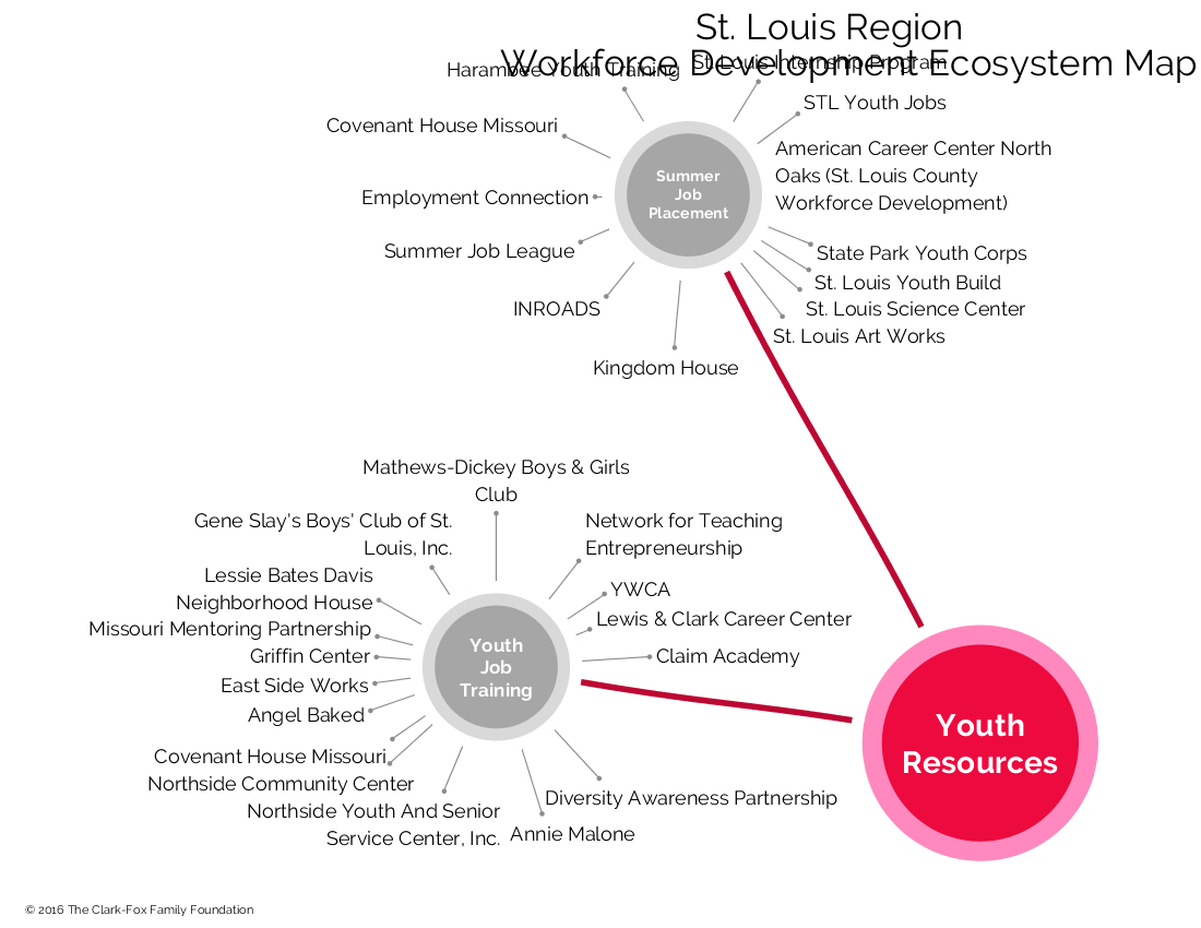 Clark-Fox Family Foundation - Youth Resources